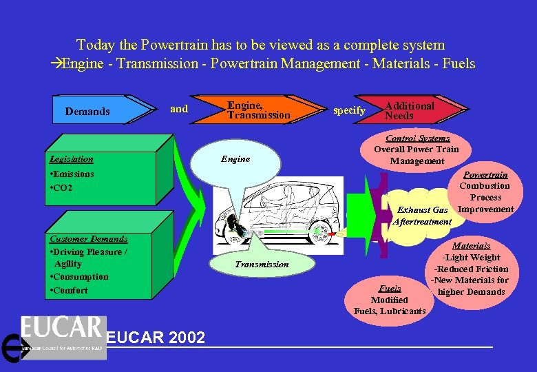 Today the Powertrain has to be viewed as a complete system à Engine -