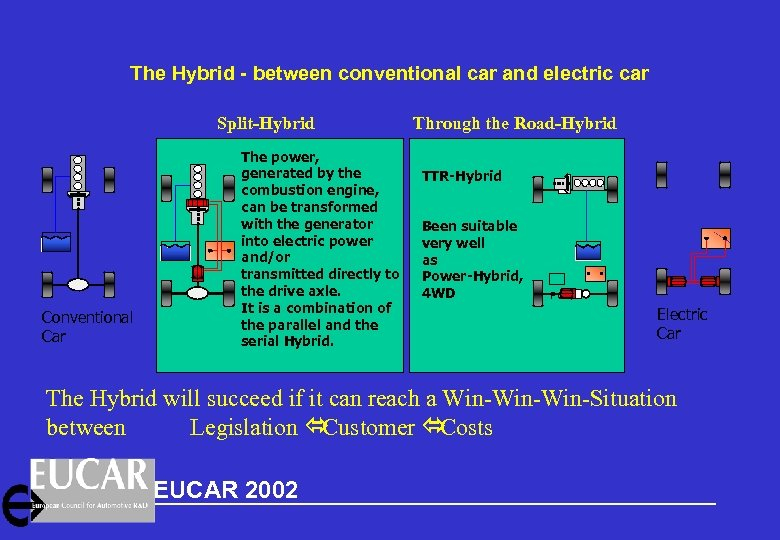 The Hybrid - between conventional car and electric car Split-Hybrid Conventional Car The power,