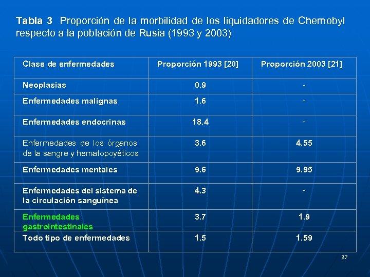 Tabla 3 Proporción de la morbilidad de los liquidadores de Chernobyl respecto a la