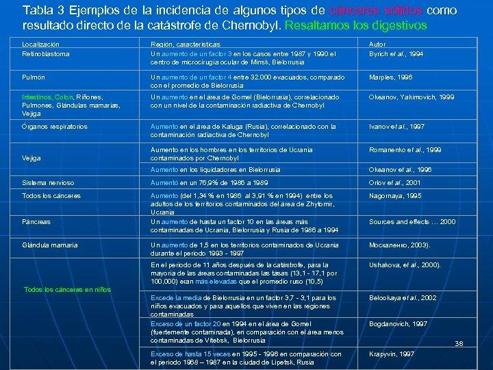 Tabla 3 Ejemplos de la incidencia de algunos tipos de cánceres sólidos como resultado