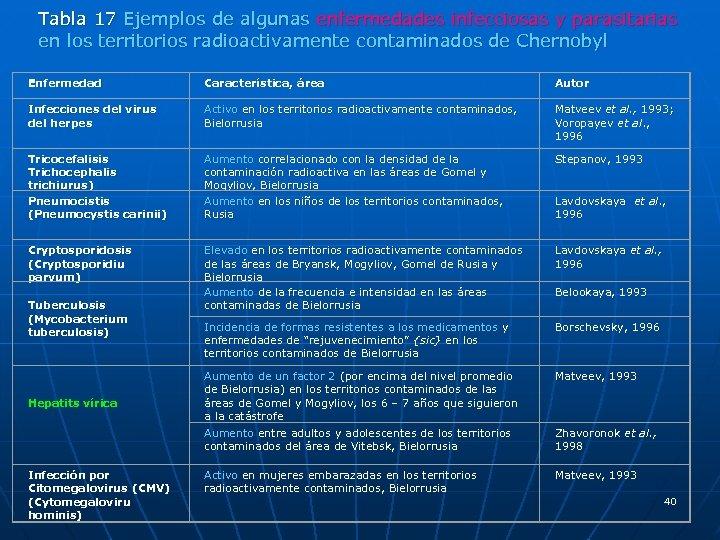 Tabla 17 Ejemplos de algunas enfermedades infecciosas y parasitarias en los territorios radioactivamente contaminados