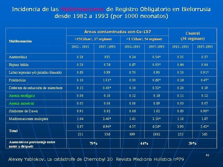 Incidencia de las Malformaciones de Registro Obligatorio en Bielorrusia desde 1982 a 1993 (por