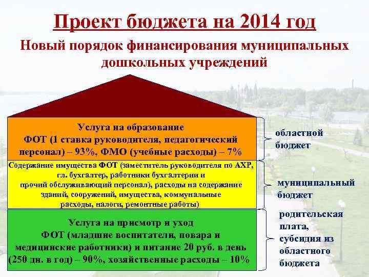 Проект бюджета на 2014 год Новый порядок финансирования муниципальных дошкольных учреждений Услуга на образование