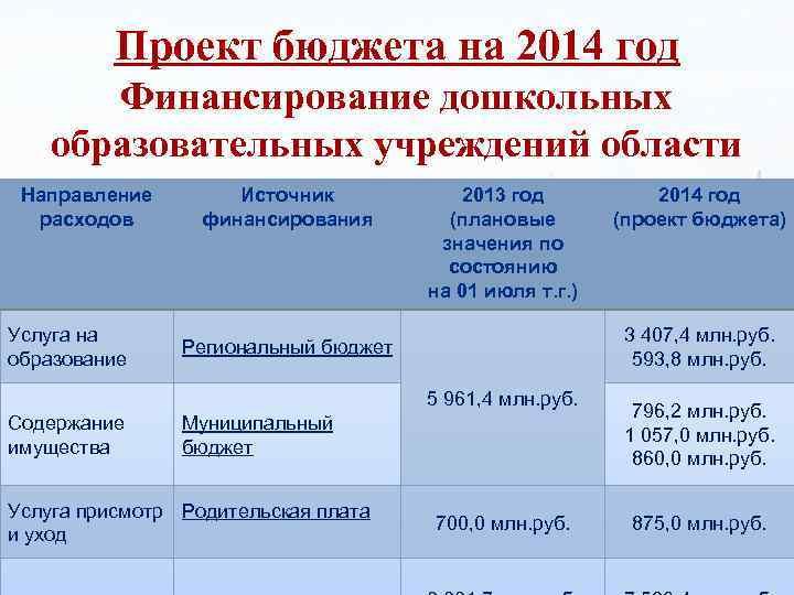 Проект бюджета на 2014 год Финансирование дошкольных образовательных учреждений области Направление расходов Услуга на