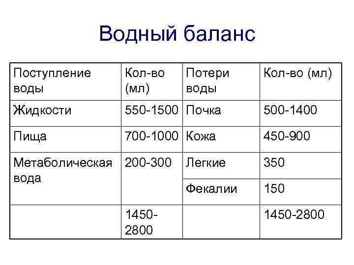Водный баланс Поступление воды Кол-во (мл) Жидкости 550 -1500 Почка 500 -1400 Пища 700