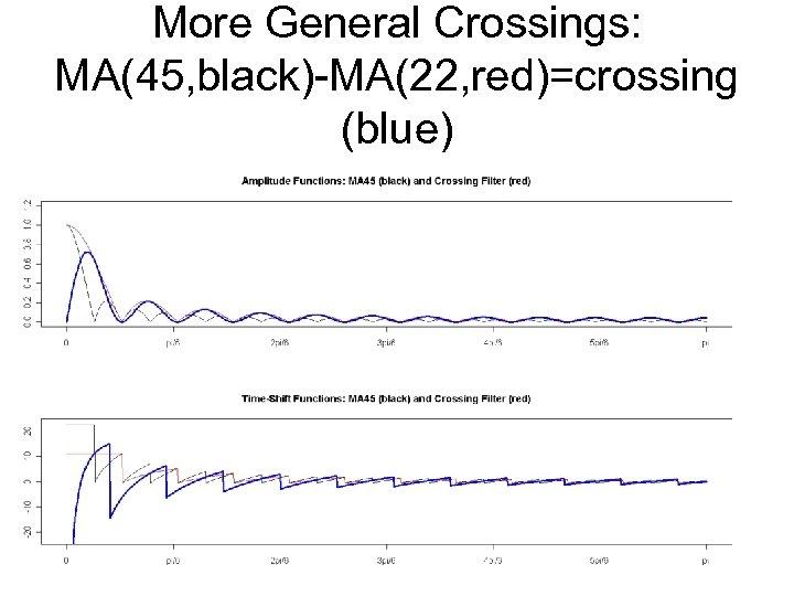 More General Crossings: MA(45, black)-MA(22, red)=crossing (blue)