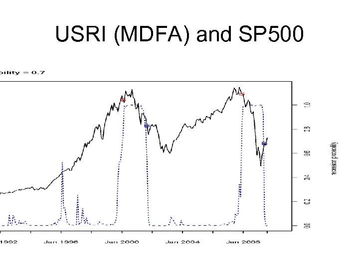USRI (MDFA) and SP 500