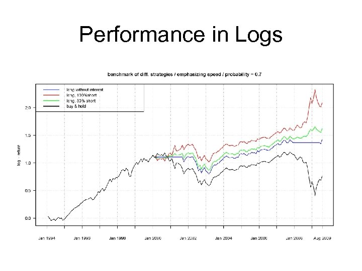 Performance in Logs