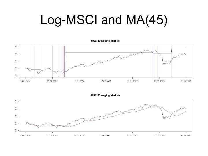 Log-MSCI and MA(45)