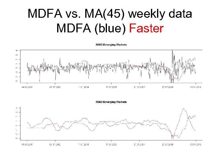 MDFA vs. MA(45) weekly data MDFA (blue) Faster