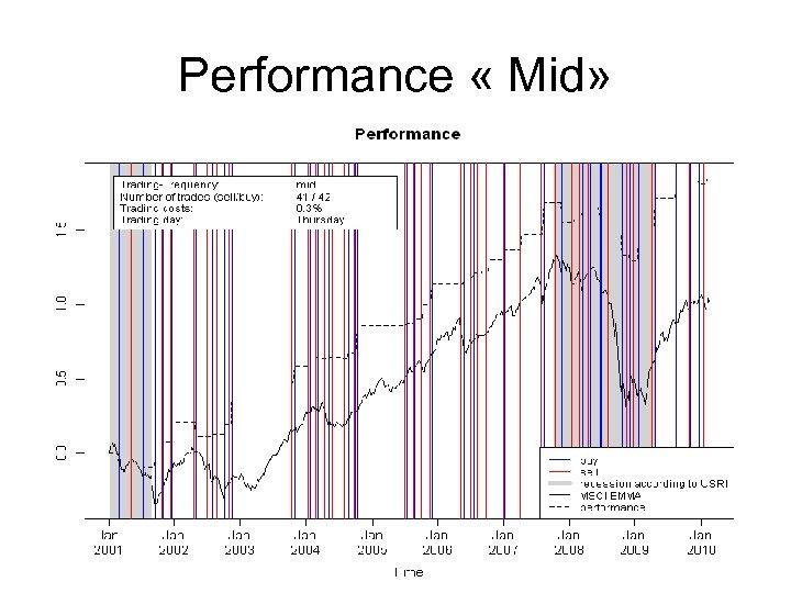 Performance « Mid»