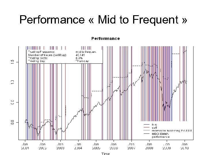 Performance « Mid to Frequent »