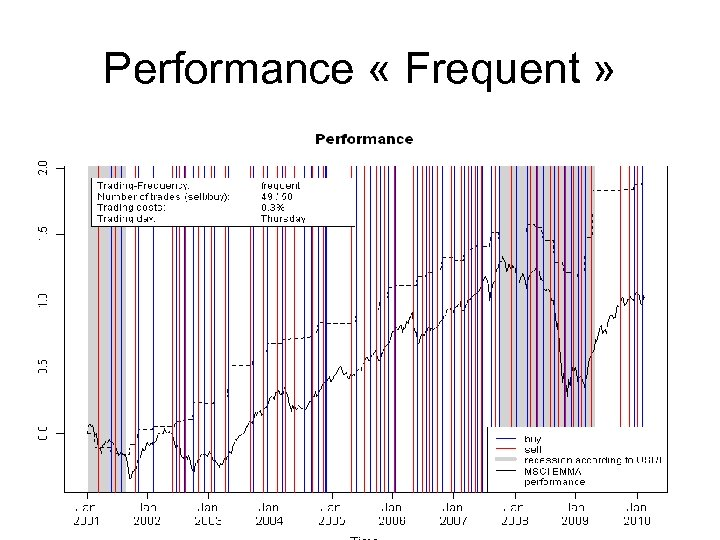 Performance « Frequent »