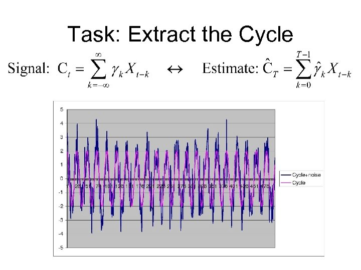 Task: Extract the Cycle