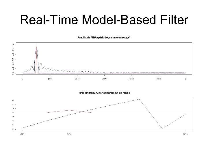 Real-Time Model-Based Filter