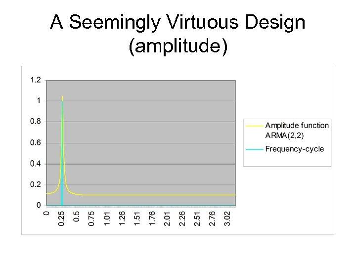 A Seemingly Virtuous Design (amplitude)