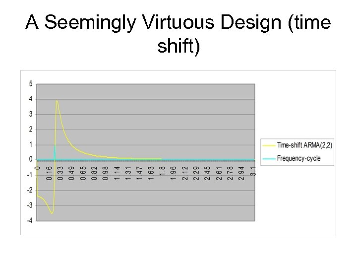 A Seemingly Virtuous Design (time shift)