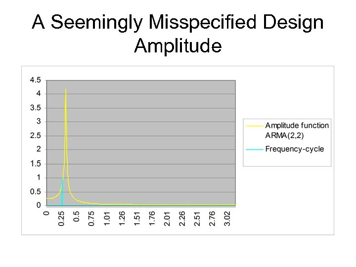 A Seemingly Misspecified Design Amplitude