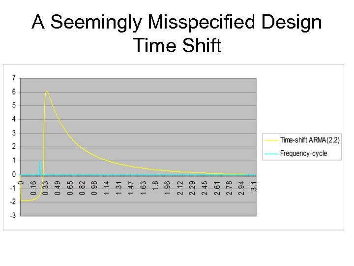 A Seemingly Misspecified Design Time Shift
