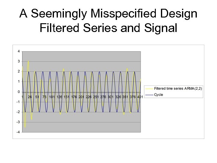 A Seemingly Misspecified Design Filtered Series and Signal