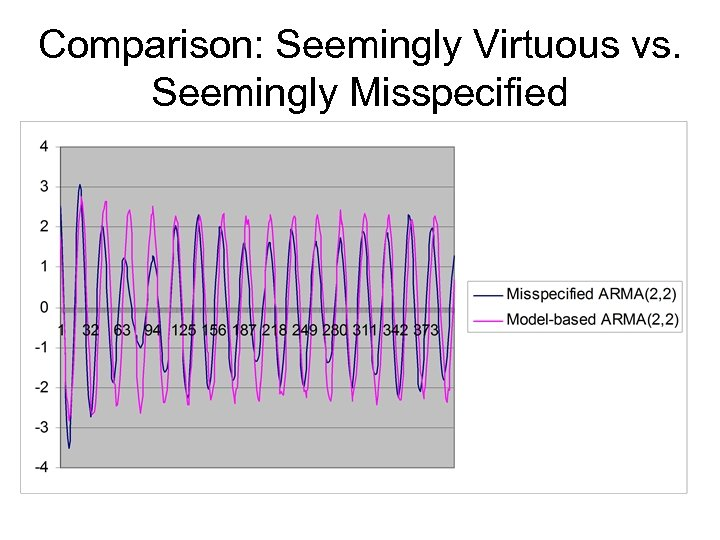 Comparison: Seemingly Virtuous vs. Seemingly Misspecified