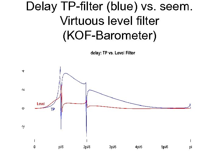 Delay TP-filter (blue) vs. seem. Virtuous level filter (KOF-Barometer)