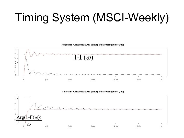 Timing System (MSCI-Weekly)