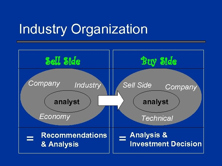 Industry Organization Sell Side Company Industry Buy Side Sell Side analyst Economy = Recommendations