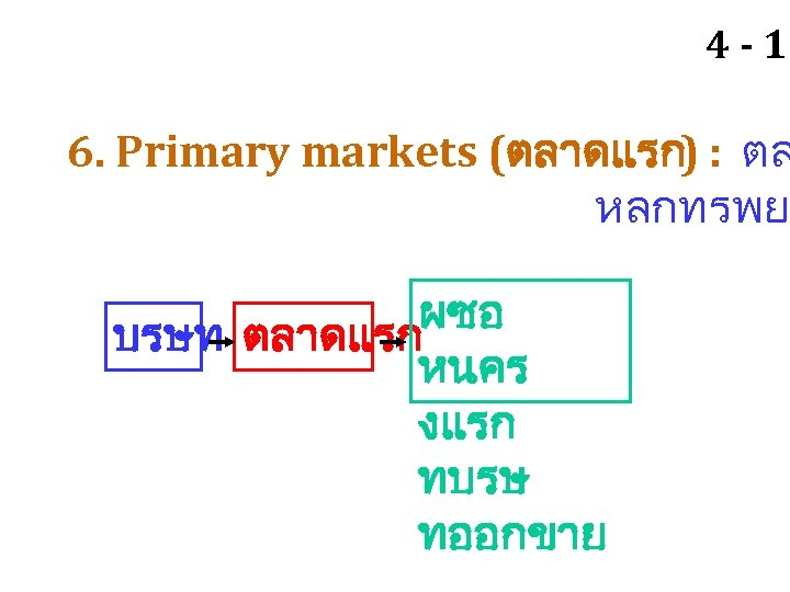 4 - 11 6. Primary markets (ตลาดแรก) : ตล หลกทรพย ผซอ บรษท ตลาดแรก หนคร