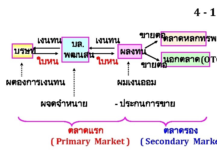 4 - 13 ขายตอ ตลาดหลกทรพย เงนทน บล. เงนทน บรษท ผลงทน พฒนสน นอกตลาด(OTC ใบหน ขายตอ