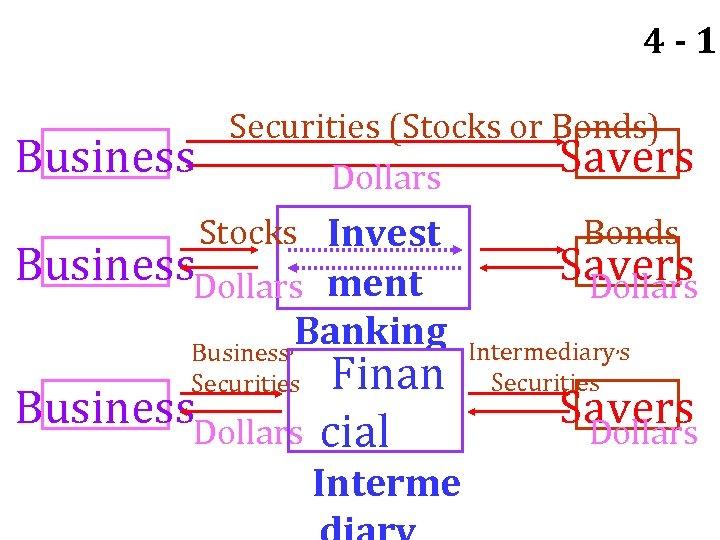 4 - 17 Business Securities (Stocks or Bonds) Savers Dollars Stocks Invest Business. Dollars