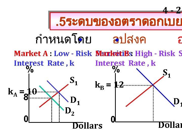 4 - 24 . 5ระดบของอตราดอกเบย กำหนดโดย อปสงค อ Market A : Low - Risk