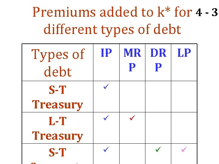 Premiums added to k* for 4 - 32 different types of debt Types of