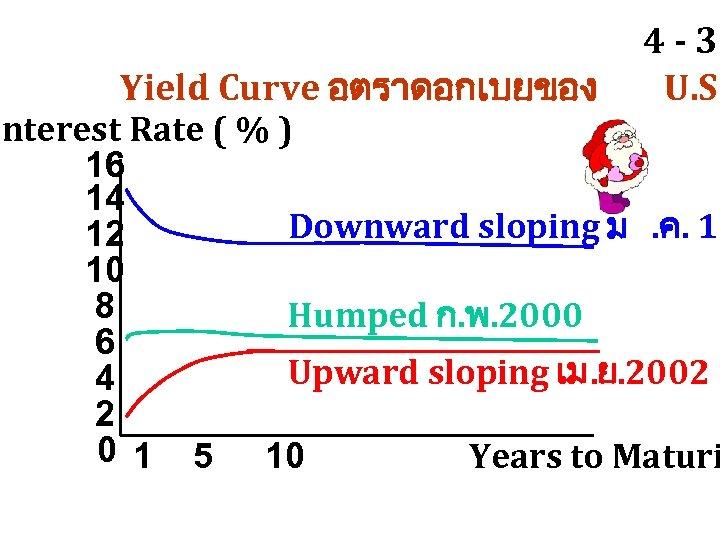 Yield Curve อตราดอกเบยของ 4 - 35 U. S. Interest Rate ( % ) 16