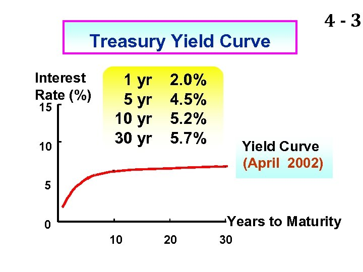 Treasury Yield Curve Interest Rate (%) 15 10 1 yr 5 yr 10 yr