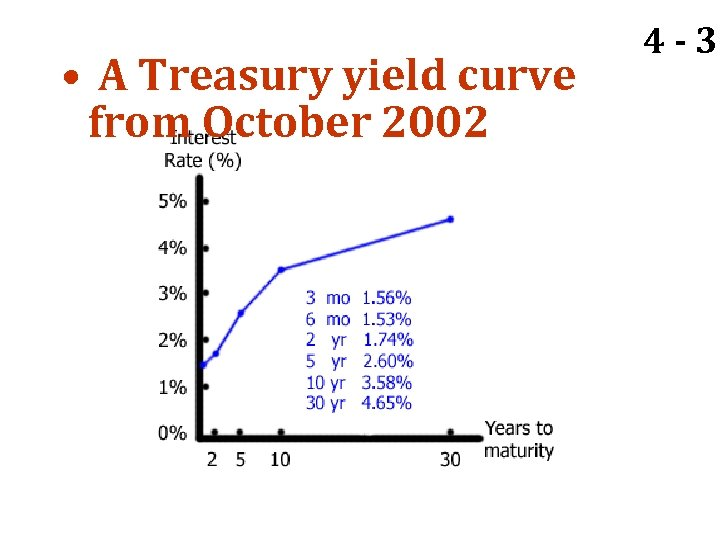 • A Treasury yield curve from October 2002 4 - 37