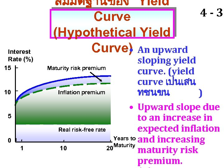 Interest Rate (%) 15 10 5 0 1 สมมตฐานของ Yield 4 - 39 Curve