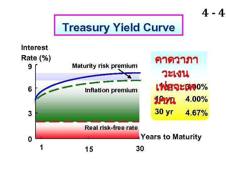 4 - 40 Treasury Yield Curve Interest Rate (%) 9 6 คาดวาภา วะเงน 1