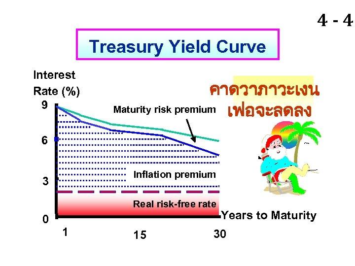 4 - 41 Treasury Yield Curve Interest Rate (%) 9 คาดวาภาวะเงน Maturity risk premium