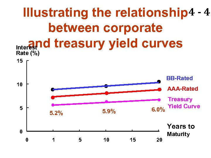 Illustrating the relationship 4 - 43 between corporate and treasury yield curves Interest Rate