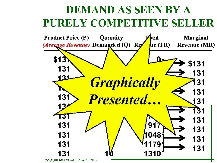 DEMAND AS SEEN BY A PURELY COMPETITIVE SELLER Product Price (P) Quantity Total (Average