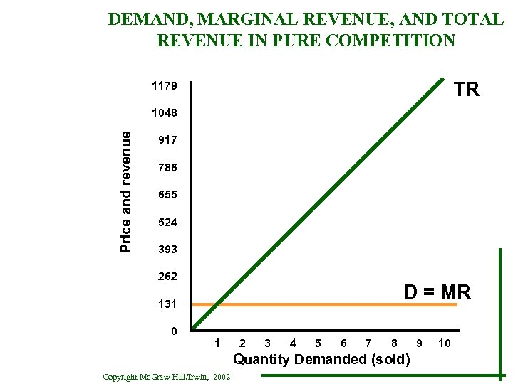 DEMAND, MARGINAL REVENUE, AND TOTAL REVENUE IN PURE COMPETITION TR 1179 Price and revenue