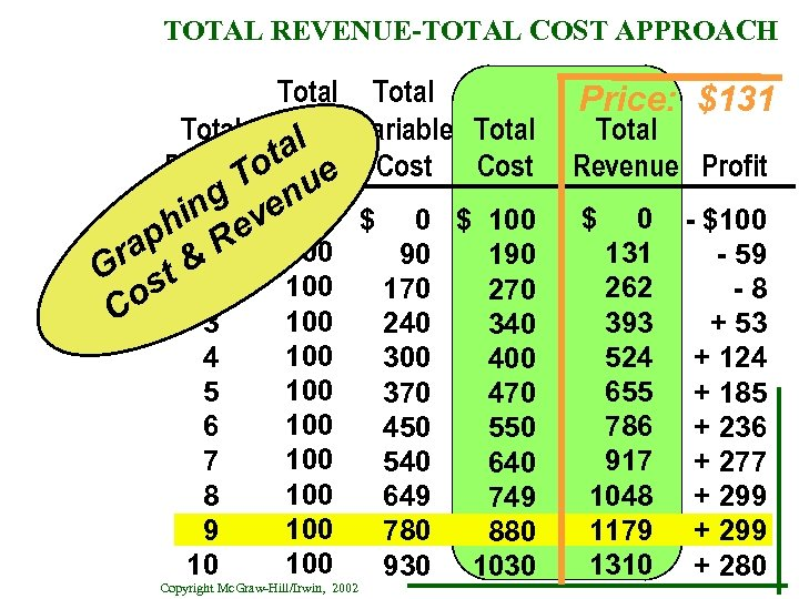 TOTAL REVENUE-TOTAL COST APPROACH Total Fixed Variable Total al Productot. Cost e T g