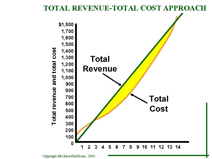Total revenue and total cost TOTAL REVENUE-TOTAL COST APPROACH $1, 800 1, 700 1,