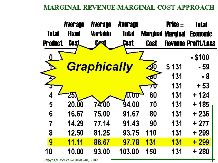 MARGINAL REVENUE-MARGINAL COST APPROACH Average Price = Total Fixed Variable Total Marginal Economic Cost