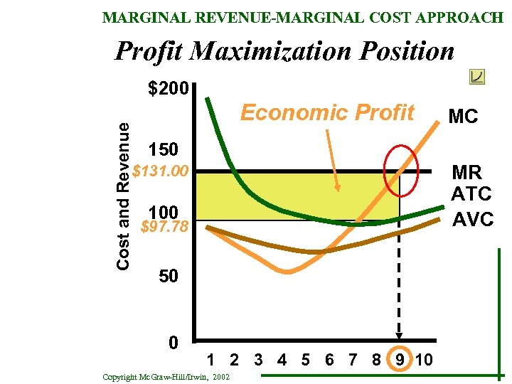 MARGINAL REVENUE-MARGINAL COST APPROACH Profit Maximization Position Cost and Revenue $200 Economic Profit MC