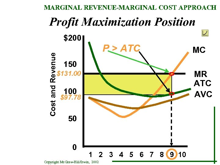 MARGINAL REVENUE-MARGINAL COST APPROACH Profit Maximization Position Cost and Revenue $200 P > ATC