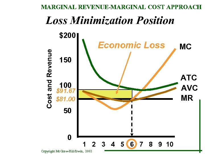 MARGINAL REVENUE-MARGINAL COST APPROACH Loss Minimization Position Cost and Revenue $200 Economic Loss MC