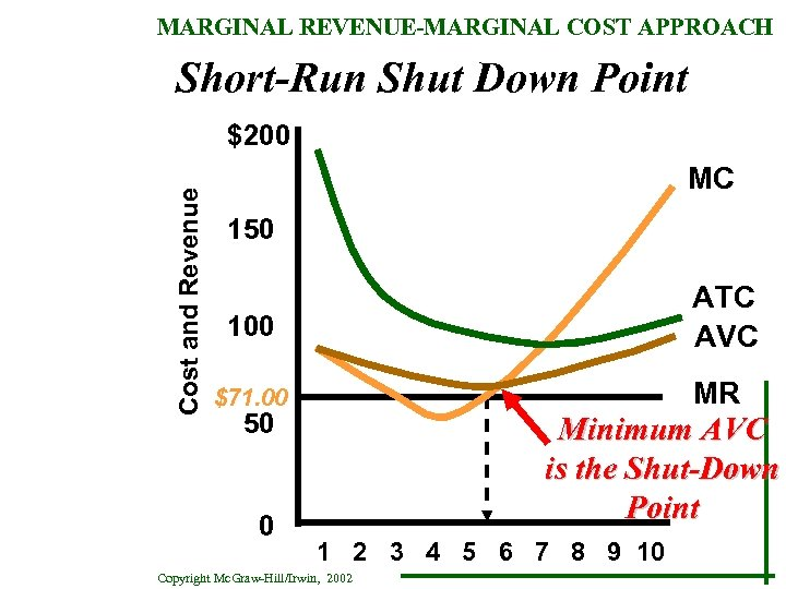 MARGINAL REVENUE-MARGINAL COST APPROACH Short-Run Shut Down Point Cost and Revenue $200 MC 150