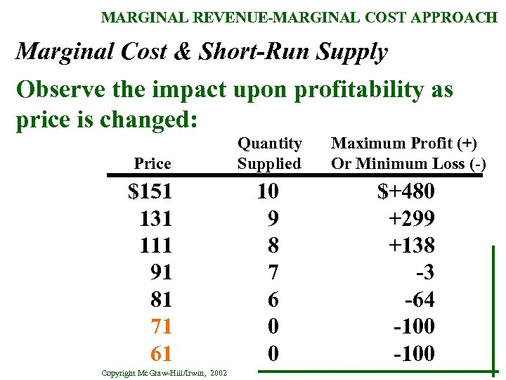 MARGINAL REVENUE-MARGINAL COST APPROACH Marginal Cost & Short-Run Supply Observe the impact upon profitability